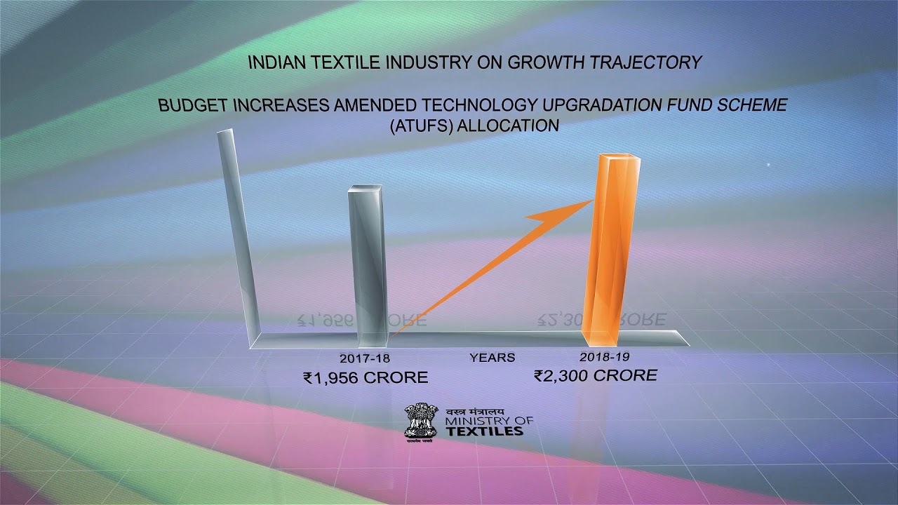 Indian Textile Industry on Growth Trajectory