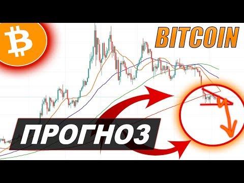 Криптовалюта Биткоин Прогноз | Bitcoin ОБВАЛ!