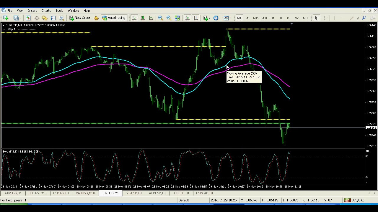 Forex 1 minutes incredible scalper system