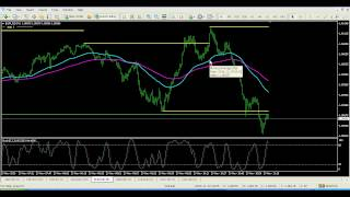 Forex Scalping - 1 Min Scalper Trading System