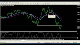 Forex Scalping - 1 Min Scalper Trading System
