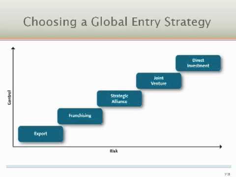 Ch. 7 Global Marketing