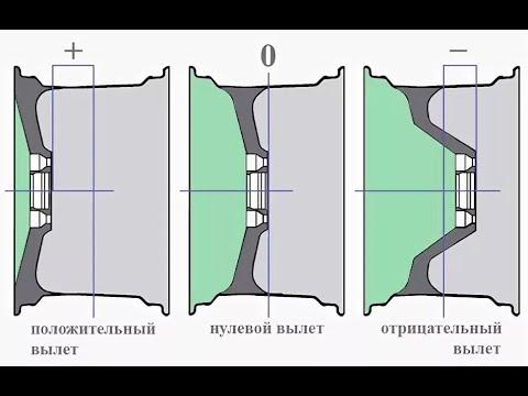 Как измерить вылет диска? (быстро и просто)