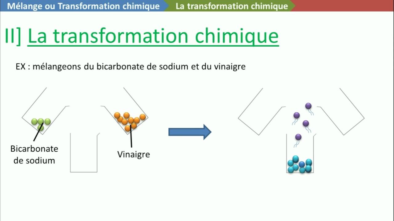 Point cours melange ou transformation chimique youtube - Bicarbonate de soude ou sodium ...
