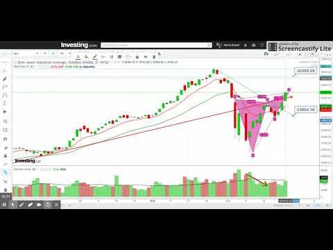 Dow Jones Industrial Average Gráfico   Investing com México