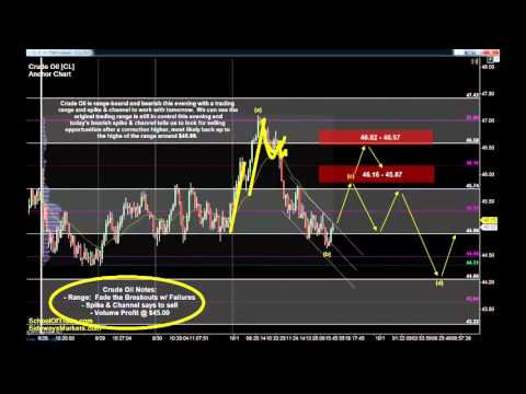 Trading Plan for Non-Farm Payroll Friday | Crude Oil, Gold, E-mini & Euro Futures 10/01/15