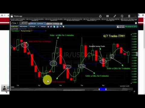 Binary Options Trading Strategy - For beginners and