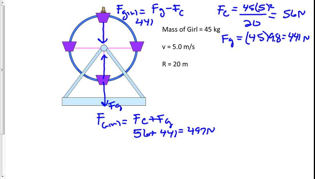 ferris wheel diagram of force diagram of force