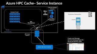 Migrate your NFS workloads to Azure Blob Storage   THR2115