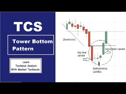 tcs-share-price---tower-bottom-candlestick-pattern-|-latest-share-market-news