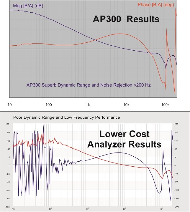AP300 The Industry's Only Full-Featured Analyzer - Low-Frequency Performance