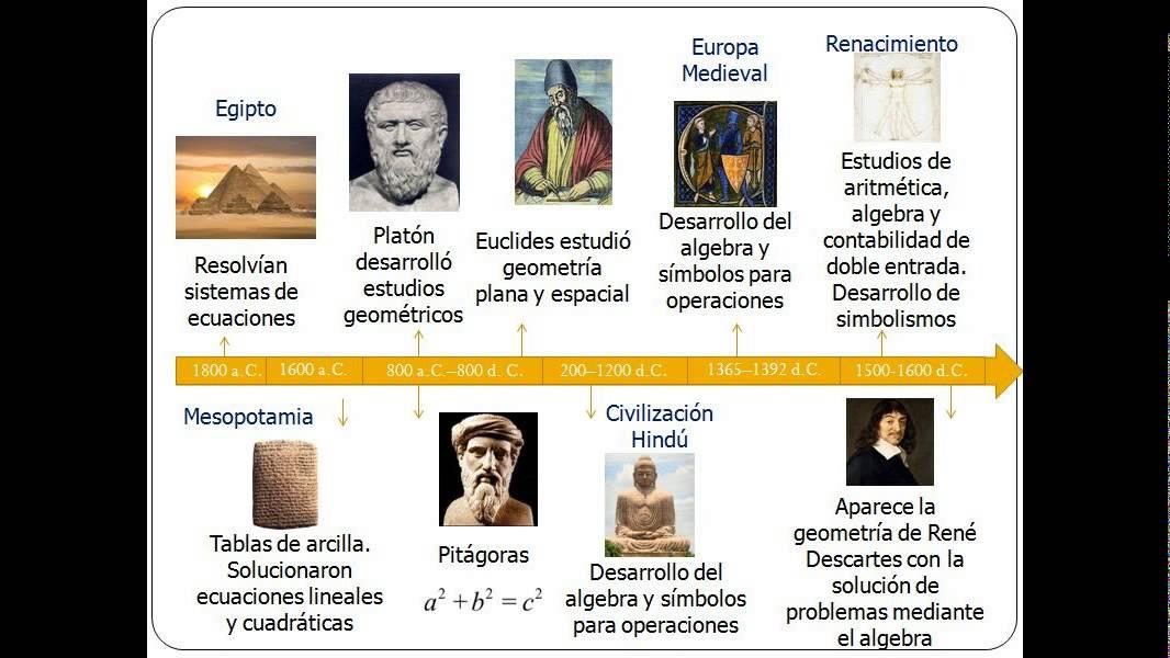 Linea Del Tiempo Calculo