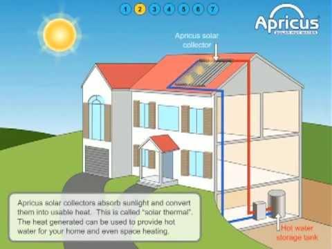 Como funcionan los colectores solares apricus youtube - Como funcionan los emisores termicos ...