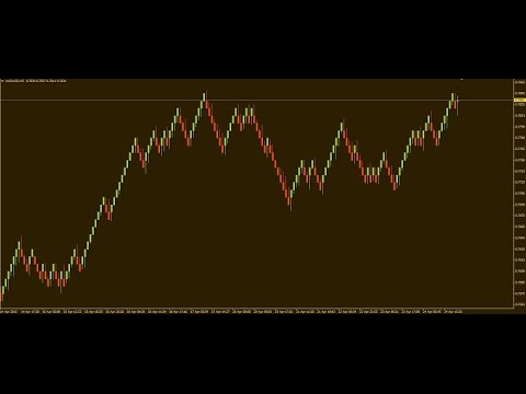 Graficos Renko Para Mt4 Youtube