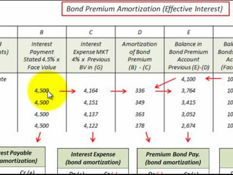 Bond Issued At Premium Accounting Detailed For Amortization Schedule