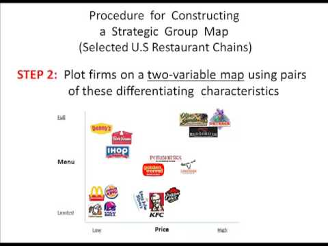 Strategic Group Mapping - YouTube