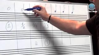 Teoria Músical - Unidade de Tempo - Cordas e Música - Aul.21/T.M.