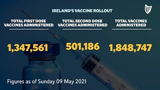 Ireland's latest vaccine rollout in figures