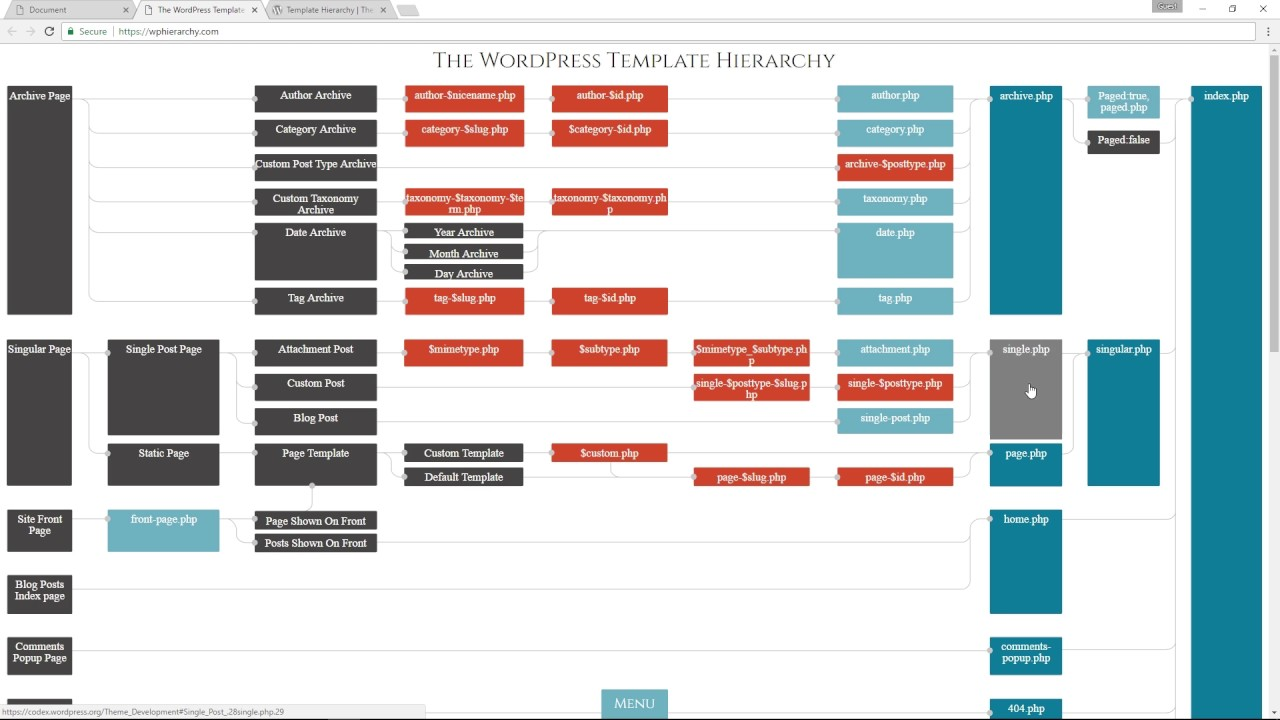 Wordpress Template Hierarchy   YouTube