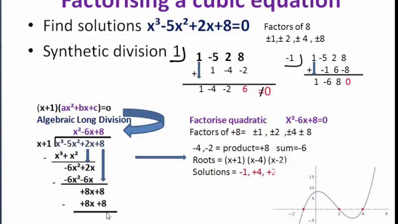 Factorising Cubic Equationsths Made Easy
