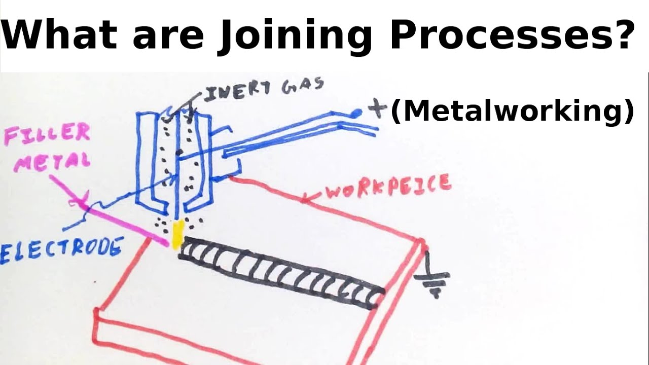 What Are Joining Processes Metalworking Youtube