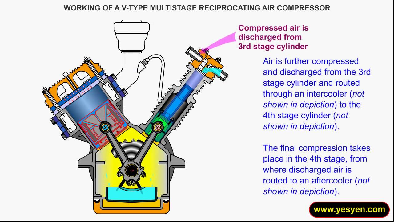 Working Principle Of Multi Stage Reciprocating Compressor