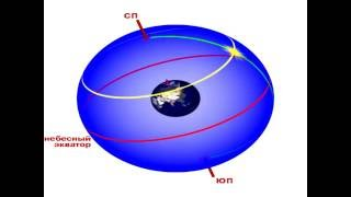 Склонение, прямое восхождение, небесный экватор