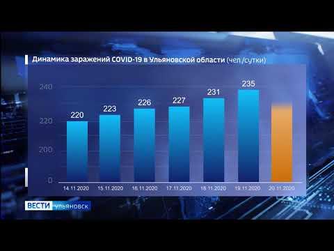 Статистика распространения коронавируса