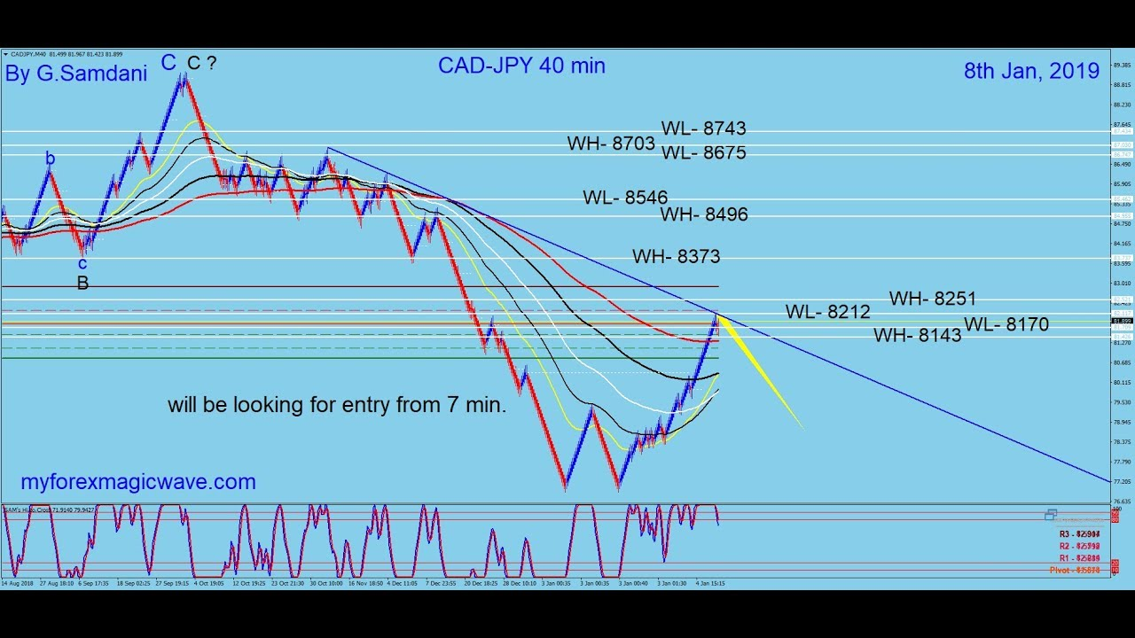 CAD JPY EUR AUD Trade As Planned 10th Jan 2019