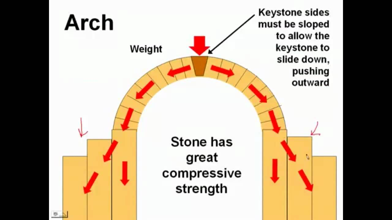 keystone arch diagram simple mitochondria page 35 history of visual technology stone construction and the youtube