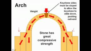 Page 35 History of Visual Technology: stone construction and the arch