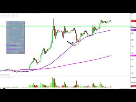 Fannie Mae - FNMA Stock Chart Technical Analysis for 11-17-16