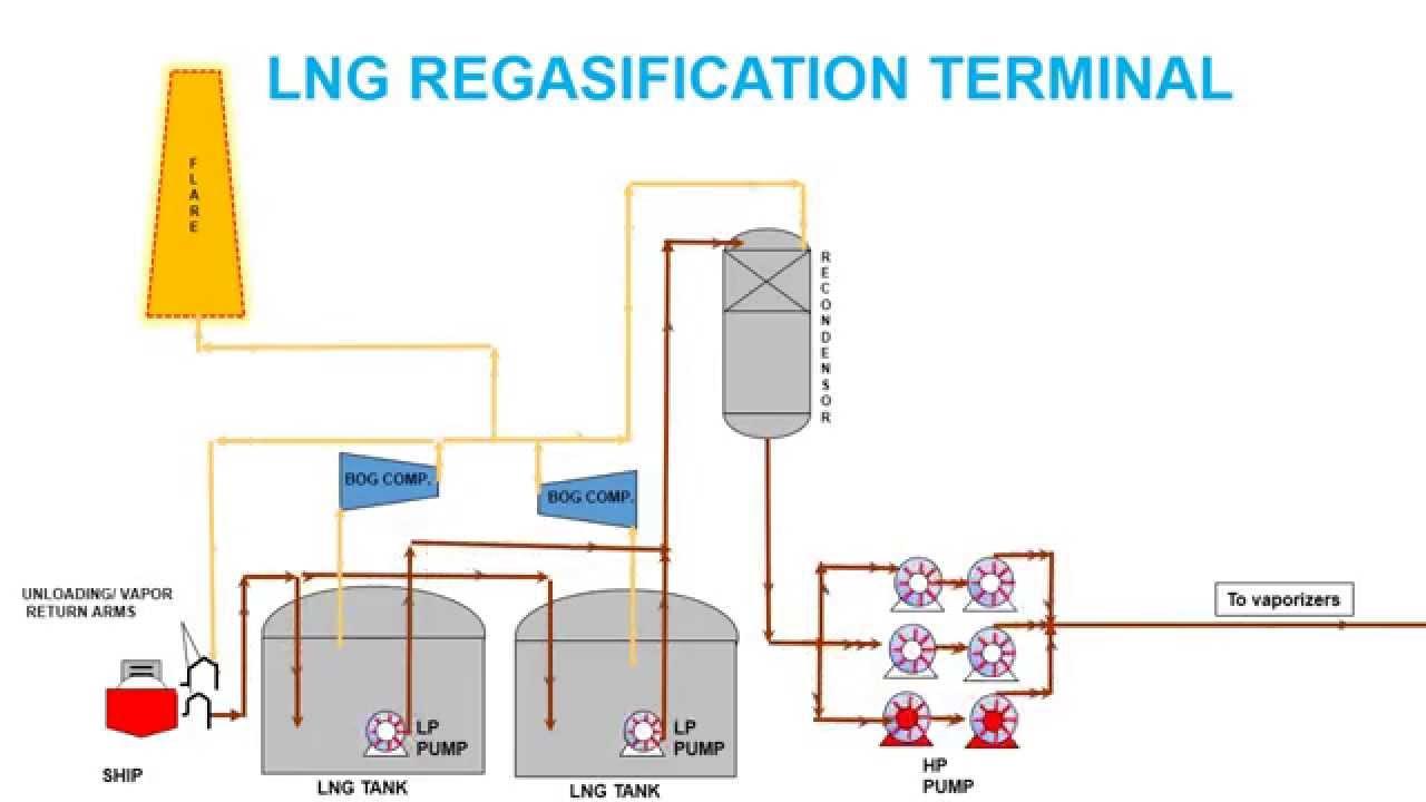 proces flow diagram lng plant [ 1280 x 720 Pixel ]