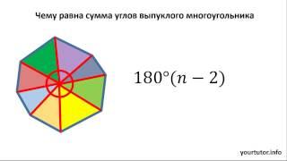 Чему равна сумма углов выпуклого многоугольника
