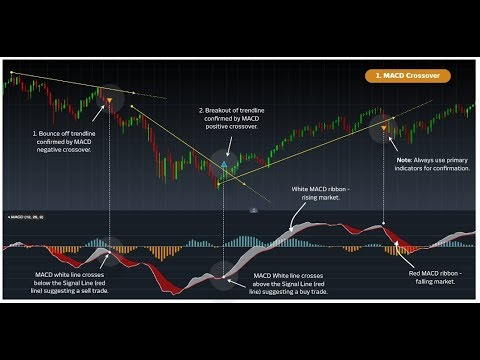 Master MACD with Barry Norman - Moving Average Convergence & Divergence