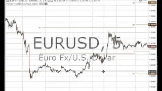 Repaso técnica Puntos Pivotes usando Trading View