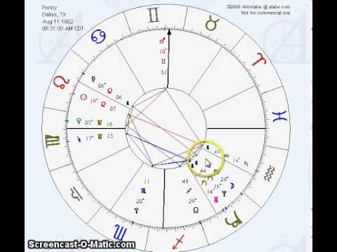 How To Read A Birth Chart Astrology Natal Astrological