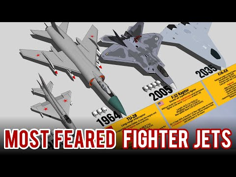 Most Feared Fighter Jets By Generations 3D