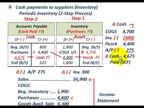 Cash Flow Statement (Operating Cash Flow Calculations, Direct Vs