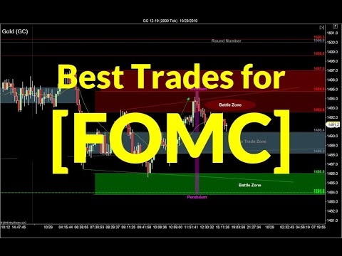 Best Entry Set-Ups for FOMC | Crude Oil, Emini S&P, Nasdaq, Gold