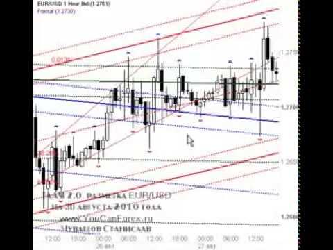 Форекс торги отзывы форекс доллар к рублю в реальном времени