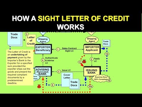 How a Sight Letter of Credit works (Letter of Credit)