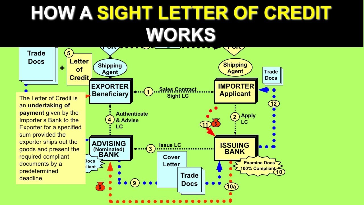 Communication on this topic: How to Handle Letter of Credit and , how-to-handle-letter-of-credit-and/