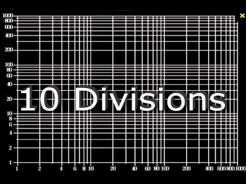 Logarithmic Scale