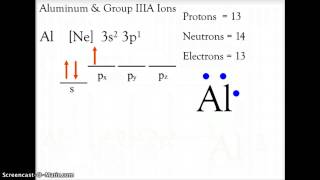 CH 7 CHEMISTRY FORMING IONS