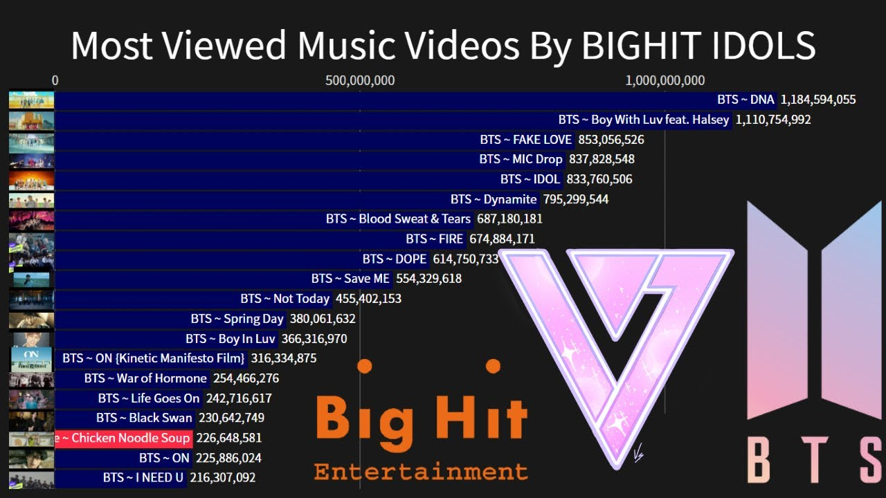 The Timeline Of Most Viewed Music Video By Bighit Labels Artists 2013 2021 Youtube