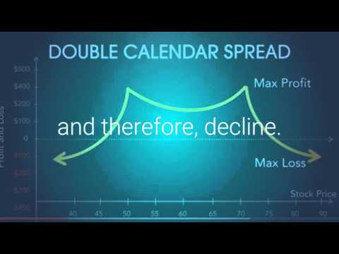 Double Calendar Spread Option Trading Strategy