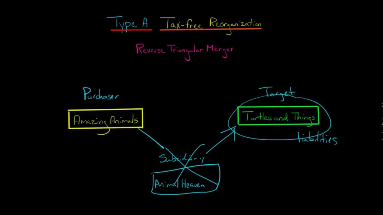 Reverse Triangular Merger Type A Tax Free Reorganization (U S  Corporate  Tax)