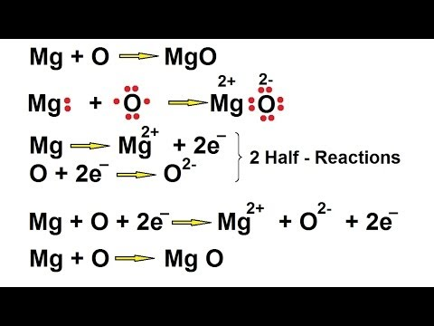 Chemistry - Oxidation-Reduction Reaction (2 Of 19) The Half Reaction