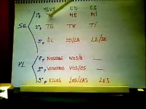 sintaxis-fàcil.-la-pronominalización-de-las-funciones.